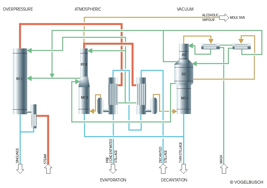 MultiPressure Distillation » VOGELBUSCH Biocommodities