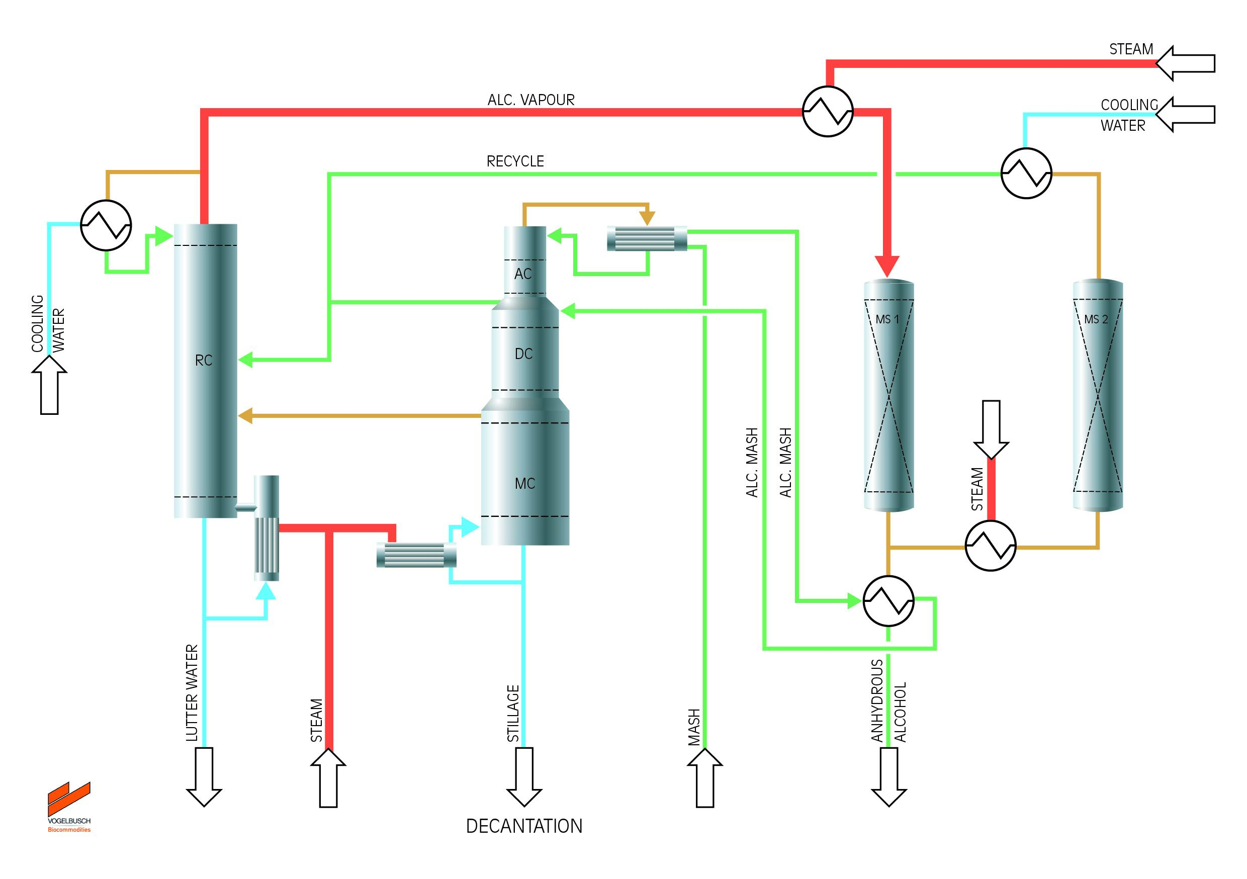 VBC Distillation Thermal Integration